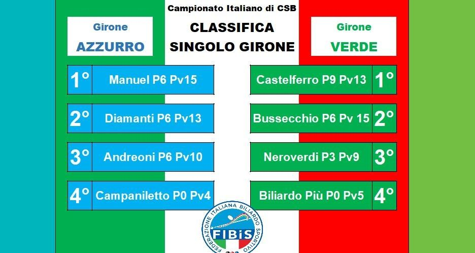 Classifica Finale Gironi Azzurro e Verde